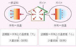 ガイナの温度適応能力のすぐれ方のイメージ