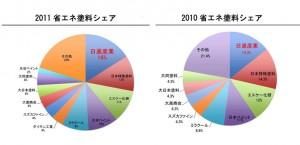 2010-2012share_1b